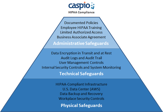 Caspio HIPAA Compliant Database Applications
